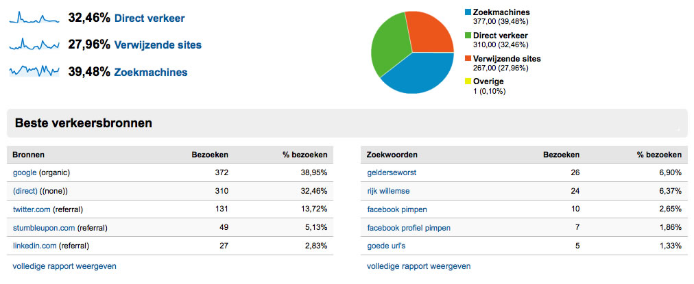 Gebruik Analytics voor je social media strategie