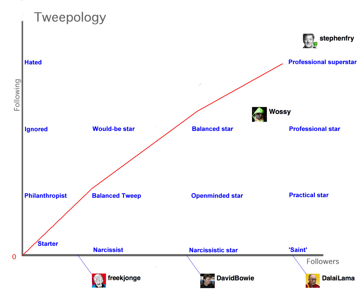 tweepology_in_concept